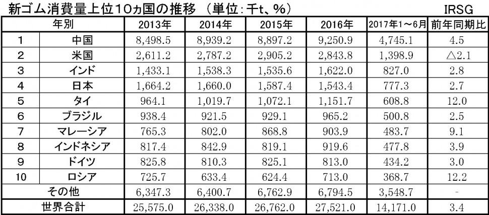 IRSG2017上半期統計 ①新ゴム消費量上位10ヵ国の推移