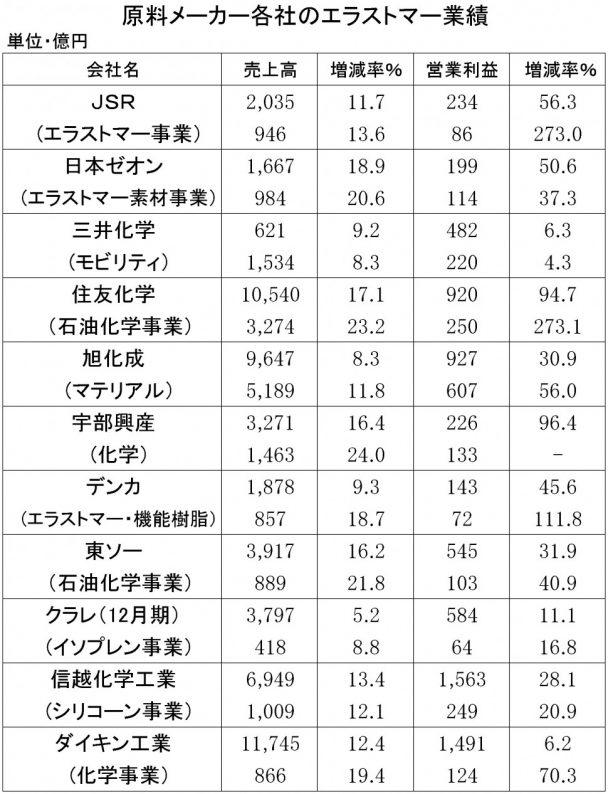 2018年3月期中間 原料メーカーの業績