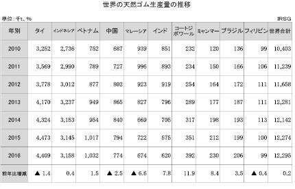 1-1-2 世界の天然ゴム生産量の推移
