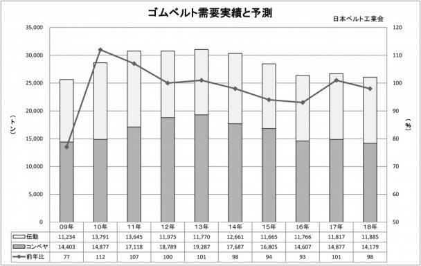 2018年ゴムベルトグラフ
