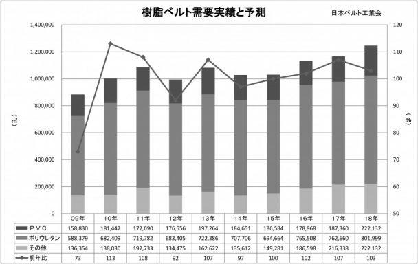 2018年樹脂ベルトグラフ