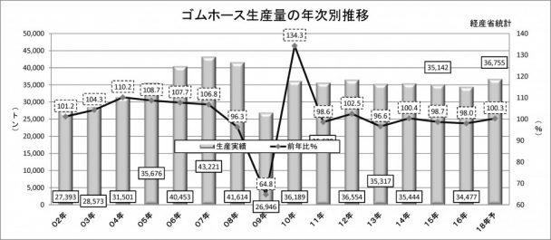 2018年ゴムホース生産量