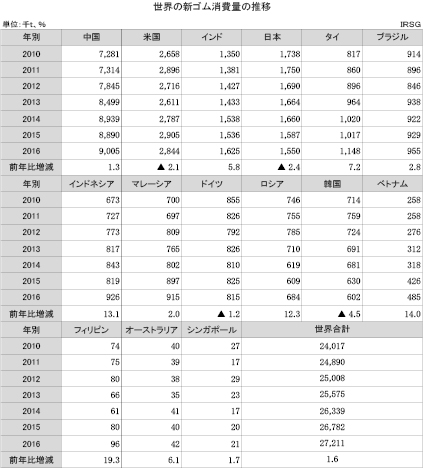 1-1-1-1 世界の新ゴム消費量の推移