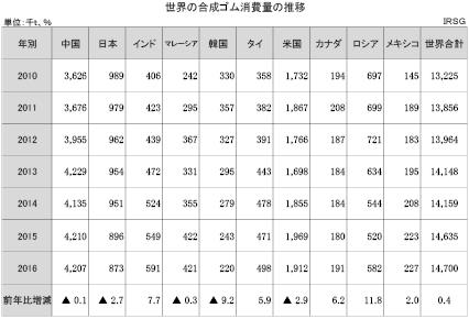 1-1-1-3 世界の合成ゴム消費量の推移