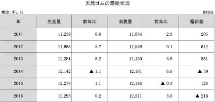 1-1-3 天然ゴムの需給状況
