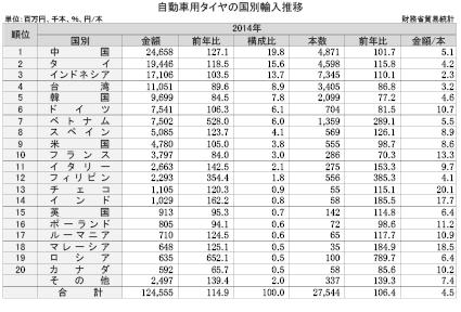 2-5-2 2014年輸入タイヤの国別推移