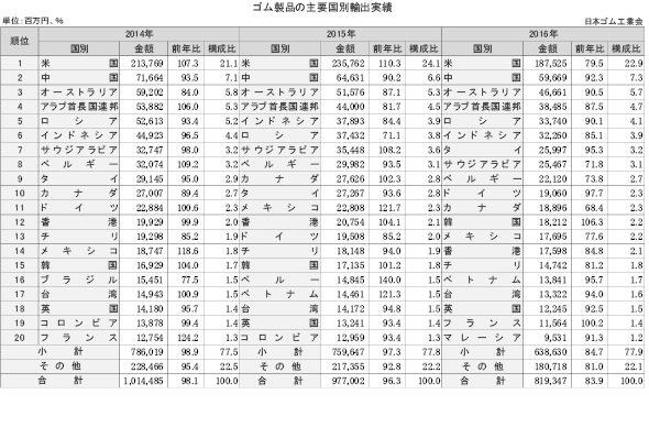 1-2-3-3 ゴム製品の主要国別輸出実績