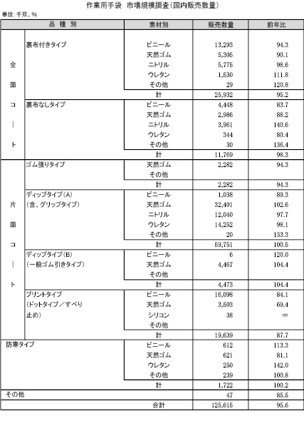3−14−2 作業用手袋国内販売数量