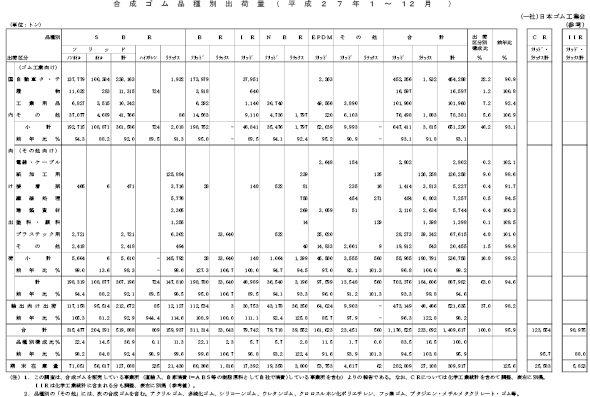 4-1-9-5 2015年の合成ゴム品種別出荷量
