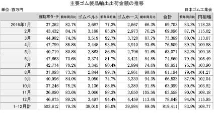 3-1-2-1 主要ゴム製品輸出出荷金額の月別推移
