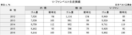 3-5-2-1 V・ファンベルト生産実績