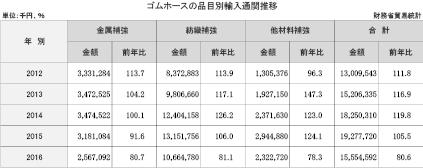 3−6−2−2 ゴムホースの品目別輸入通関推移