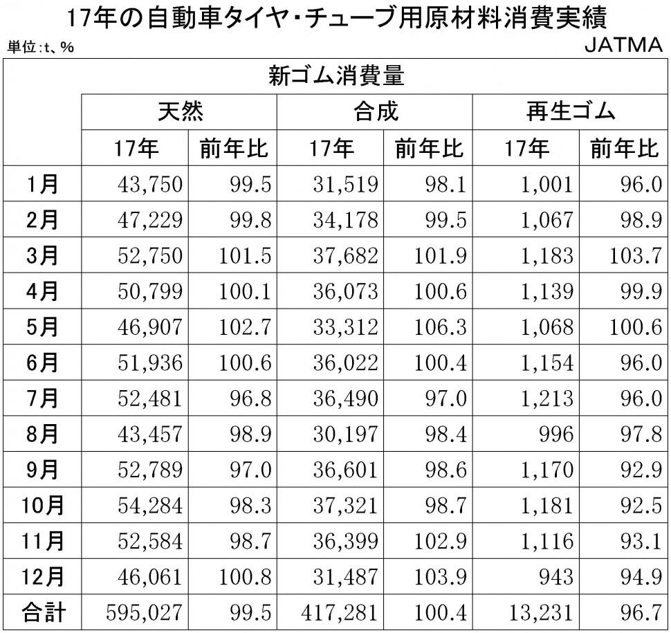 2017年の自動車タイヤ・チューブ用原材料消費実績