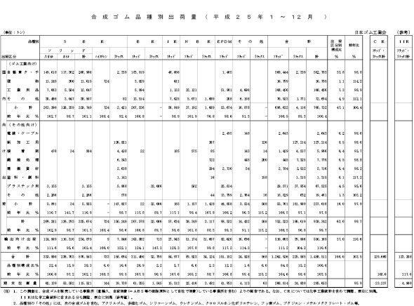 4-1-9-3 2013年の合成ゴム品種別出荷量