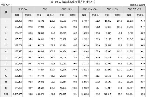 4−1−2-2上 2016年の合成ゴム生産量