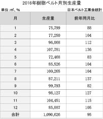 3-4-1-2 樹脂ベルトの月別生産量推移