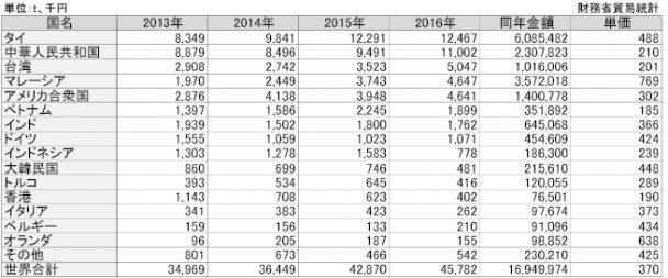 2-24-3 IRの国別輸出実績