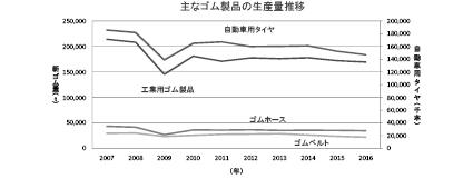 1-2-1-1 主なゴム製品の生産量推移