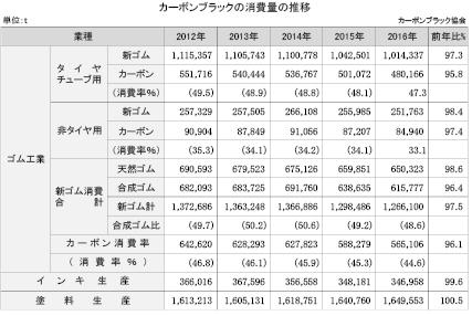 4-4-1-6 カーボンブラックの消費量の推移