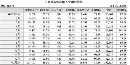 3-1-2-2 主要ゴム製品輸入金額の推移