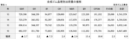 4−1−9−2 合成ゴム品種別出荷量の推移