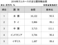 3−6−2−5 ゴムホースの主な国別輸出額