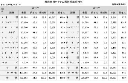 2-4-1-2 乗用車用タイヤの国別輸出額推