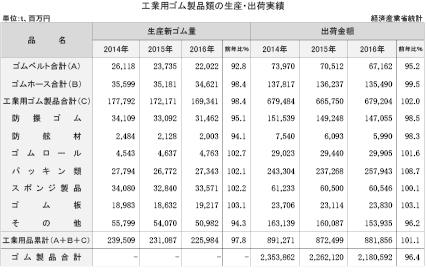 3-1-1 工業用ゴム製品類の生産・出荷実績