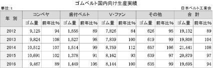 3-2-2-2 国内向けゴムベルト生産実績