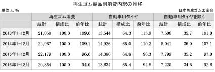 4-3-2-1 再生ゴム製品別消費内訳の推移