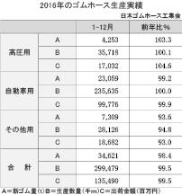 3−6−1−1 ゴムホース生産実績