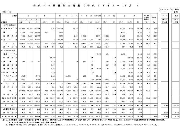 4-1-9-6 2016年の合成ゴム品種別出荷