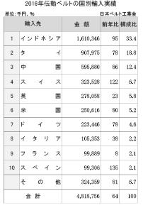 3-5-1-4 伝動ベルトの国別輸入実績