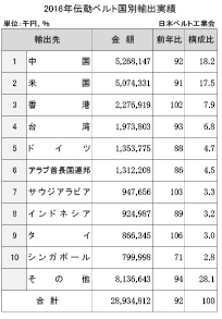 3-5-1-3 伝動ベルトの国別輸出実績