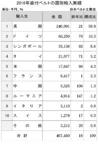 3-5-3-3 歯付ベルトの国別輸入実績