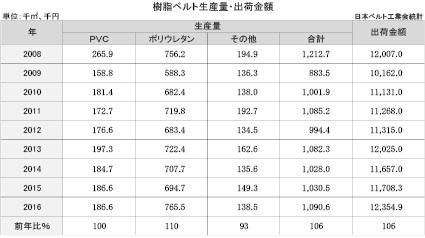 3-4-1-1- 樹脂ベルトの生産量・出荷金額
