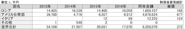 2-24-4 IRの国別輸入実績