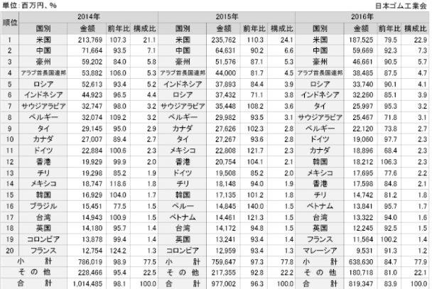 ゴム製品の主要国別輸出実績
