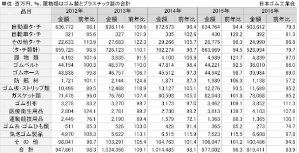 ゴム製品の輸出額の推移