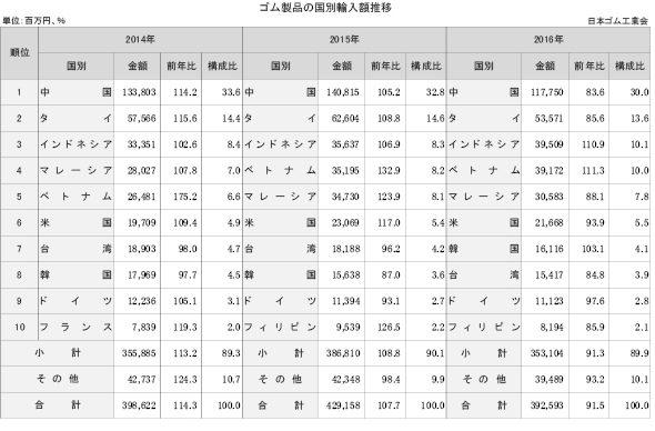 1-2-4-3 国別のゴム製品輸入額推移