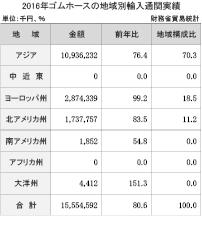 3−6−2−4 ゴムホースの地域別輸入通関実績