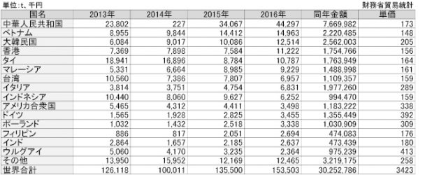 2-20-3 BRの国別輸出実績_fmt