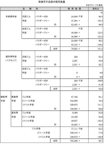 3−14−3 医療用手袋国内販売数量