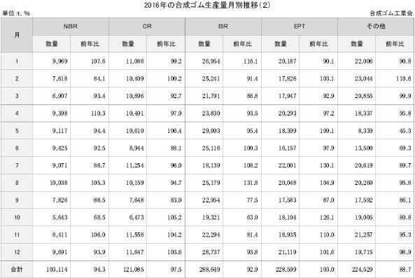 4−1−2-2下 2016年の合成ゴム生産量