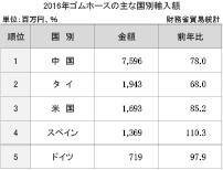 3−6−2−6 ゴムホースの主な国別輸入額