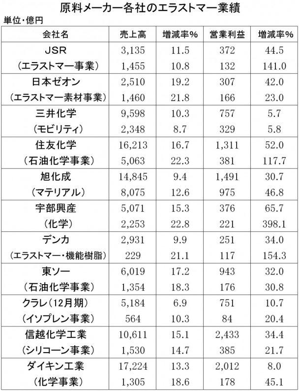2018年3月期第3四半期 原料メーカーの業績