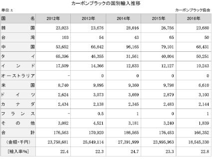 4-4-1-4 カーボンブラックの国別輸入推移