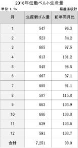 3-5-1-1 伝動ベルトの月別生産量推移