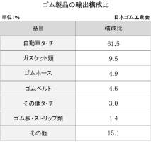 1-2-3-1 ゴム製品の輸出構成比