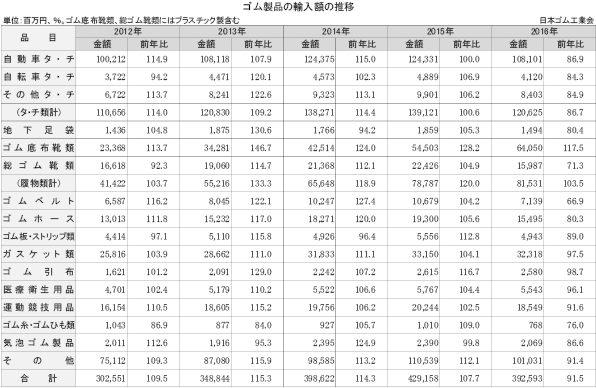 1-2-4-2 ゴム製品の輸入額の推移